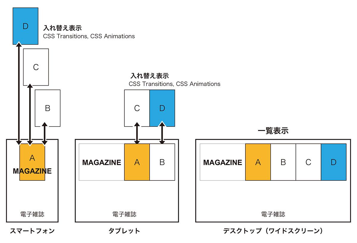 電子雑誌に適用する場合の解説図