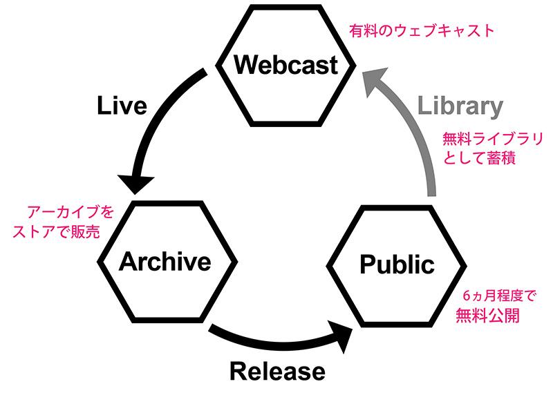 実践中のビジネスモデルの図