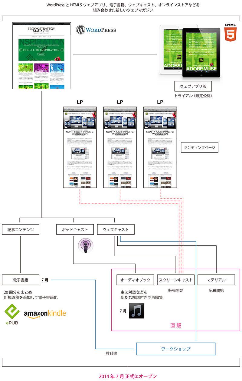 HTML5マガジンのプランニング図