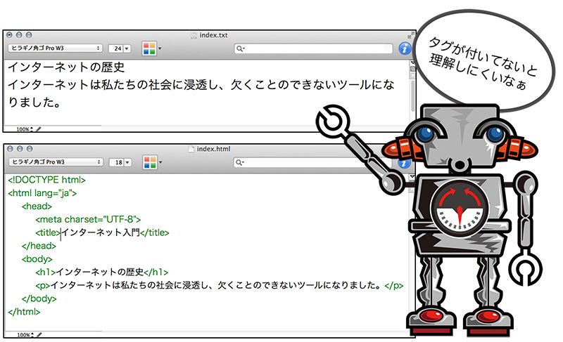 コンピュータープログラムは、文章にタグが付いていないと正しく理解できない