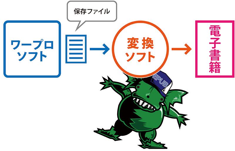 ワープロソフトの保存ファイルを変換ソフトで電子書籍にします