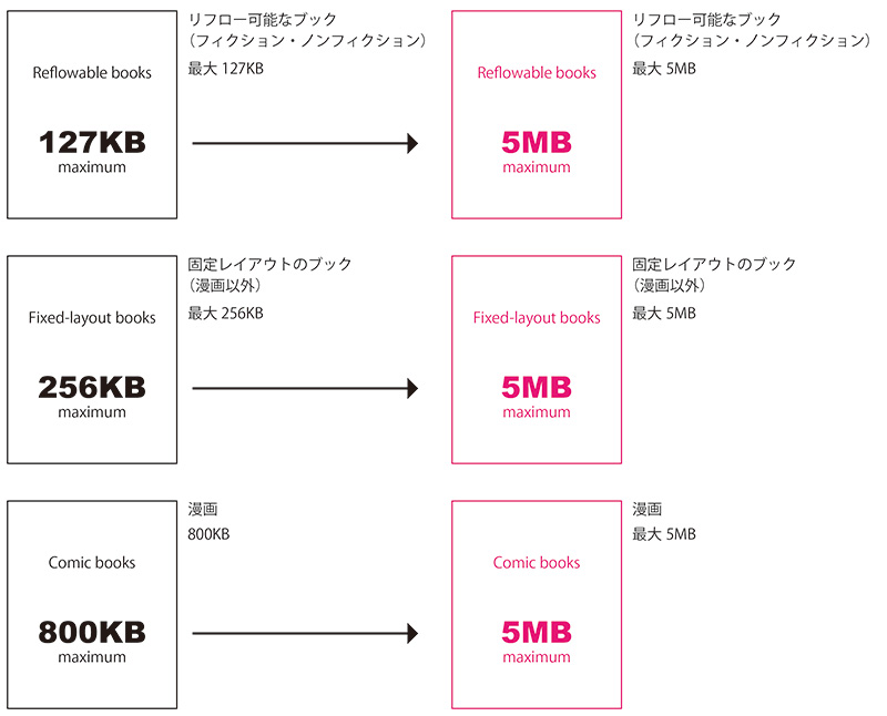 Kindle固定レイアウトで扱える画像のサイズが最大5MBに変更