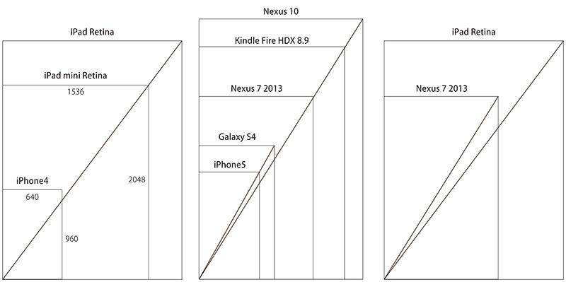 スマートデバイスのアスペクト比