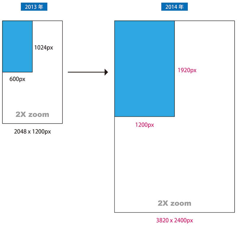 固定レイアウト仕様の画像サイズが新しいバージョンで変更されました