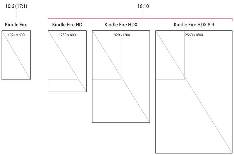 kindle Fireと他のFire(HD、HDXなど)との比率の違い
