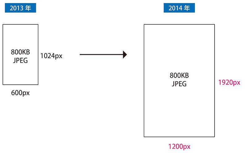画像サイズは変更されたが、800KB以下というガイドラインはそのまま