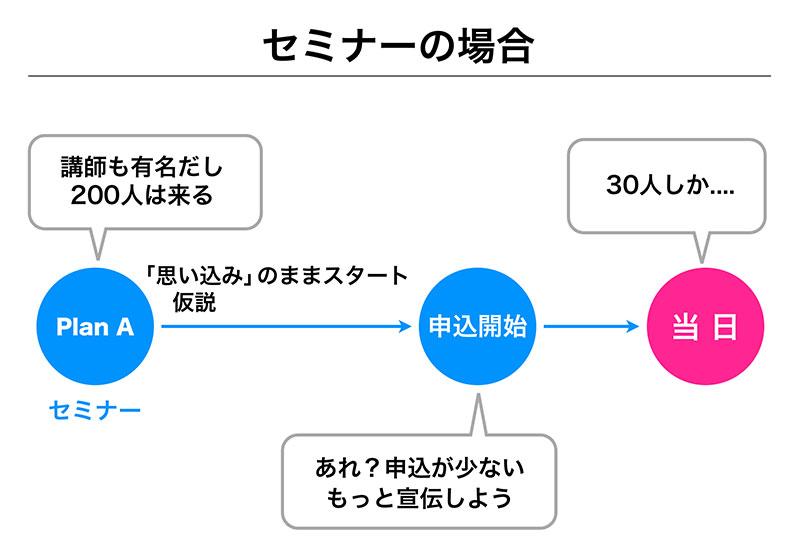 スライド資料のStep06