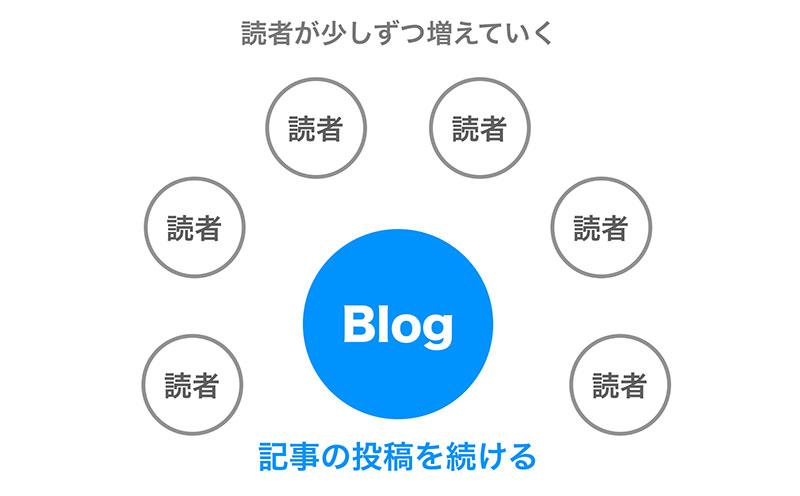 スライド資料のStep15