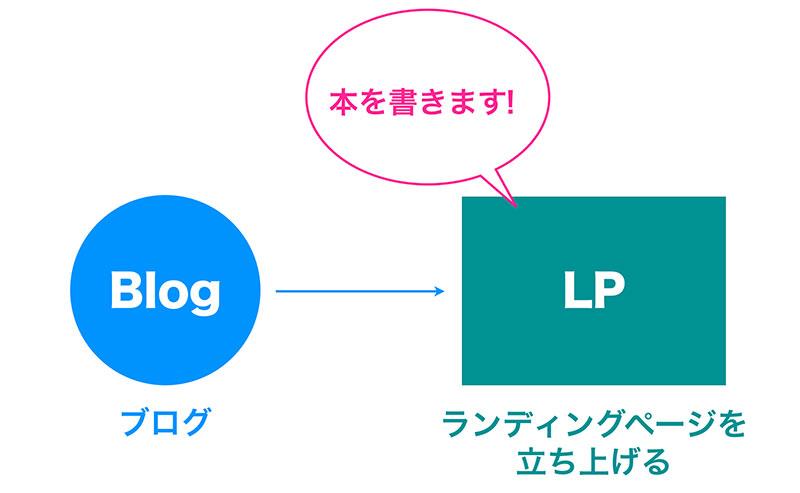スライド資料のStep20