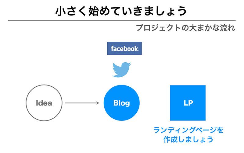 スライド資料のStep41