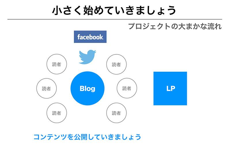 スライド資料のStep42