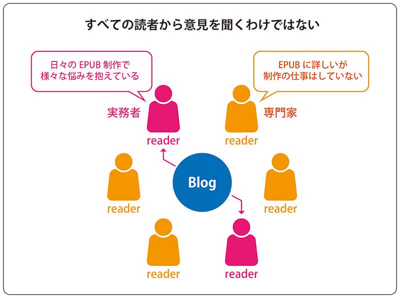 図「すべての読者から意見を聞くわけではない」