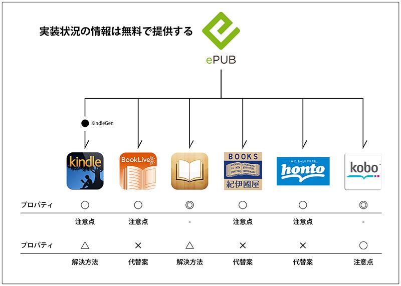 図「実装状況の情報は無料で提供する」