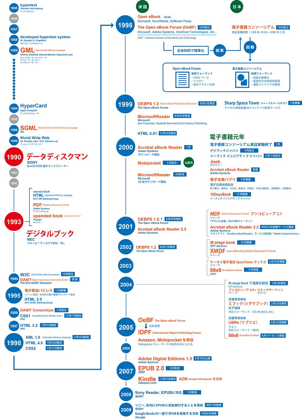 電子出版とウェブの年表