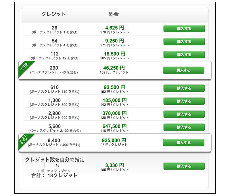 Fotoliaのクレジット料金表