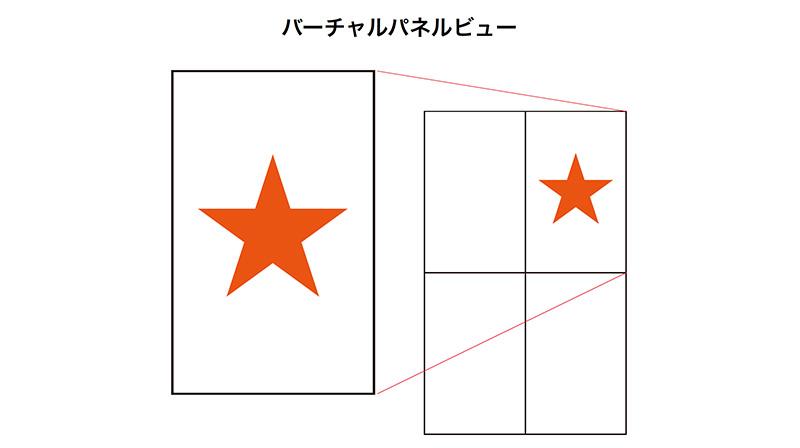 バーチャルパネルビューの概念図