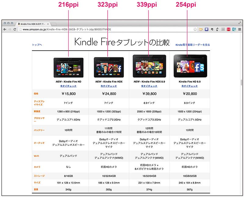 4つのKindle Fireタブレットを比較したページ