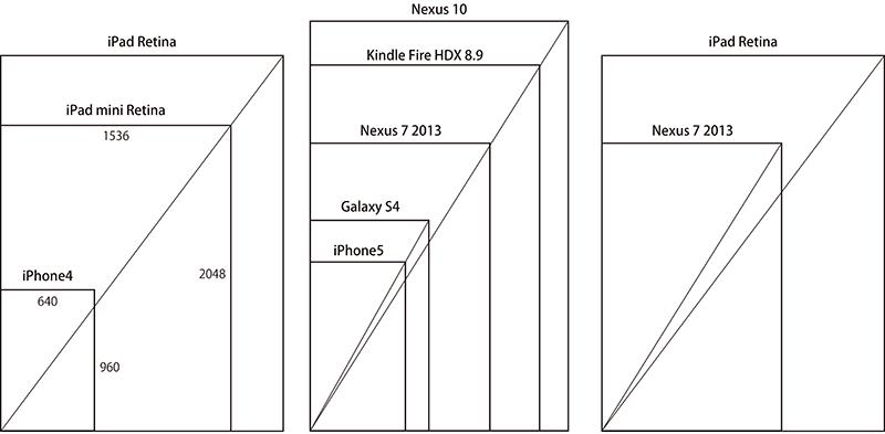 スマートデバイスの比率を比較した図