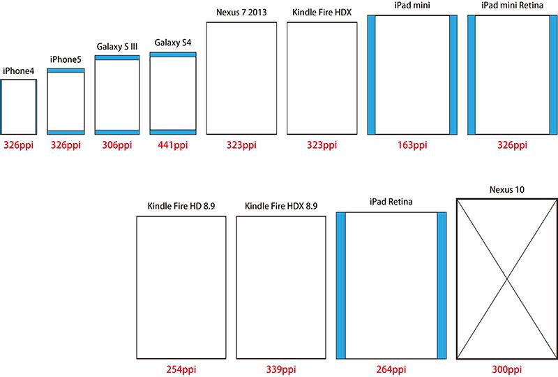スマートデバイスの比率を比較した図(Nexus10を基準)