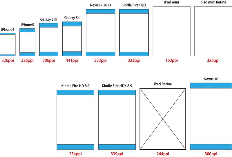 スマートデバイスの比率を比較した図(iPadを基準)