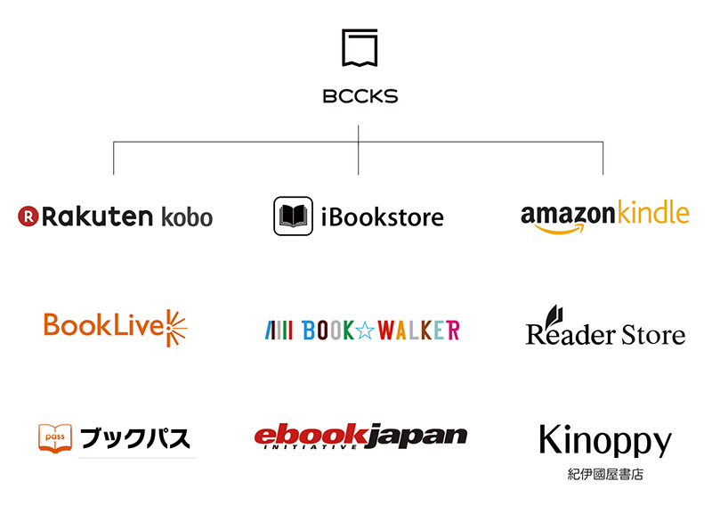 BCCKSのストア配本サービスを表した図