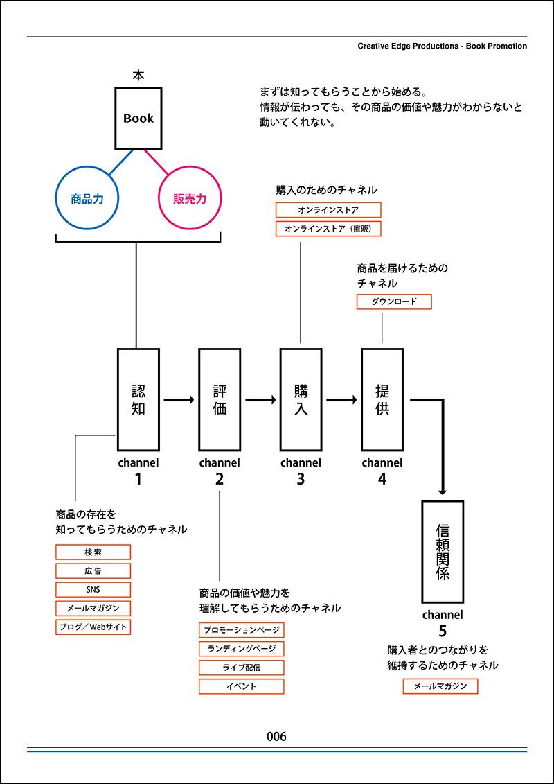 電子出版販促ガイドブック「5つのチャネル」