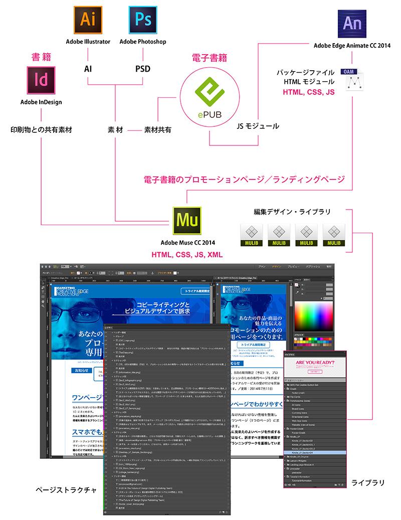 電子出版と販促(プロモーションページ作成)のためのワークフロー図
